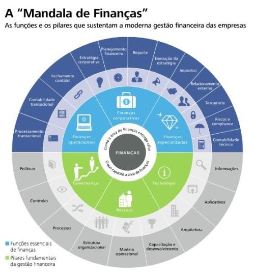 Mandala das Finanças